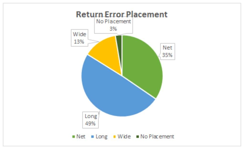 Return Error Placement 2021 AO