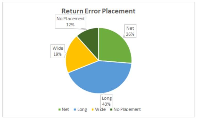 Return Error Placement Women AO 2021