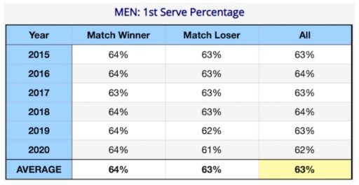Men's College first serve percentage 2015-2020