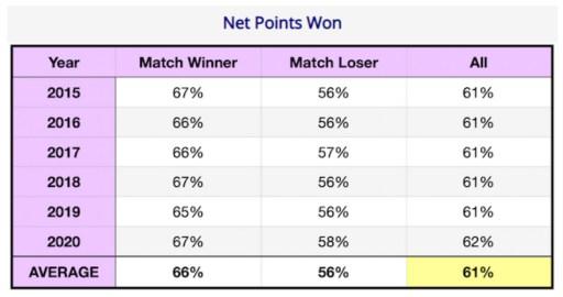 Net Points Won Women's College Data