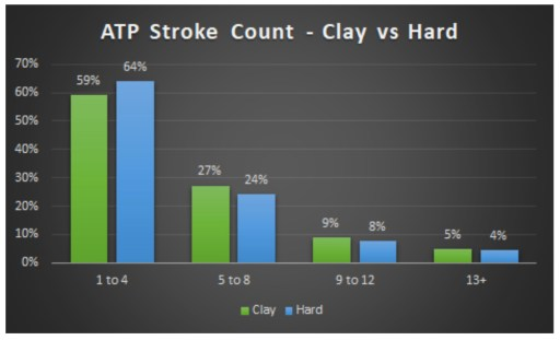 ATP Stroke Count Clay vs Hard