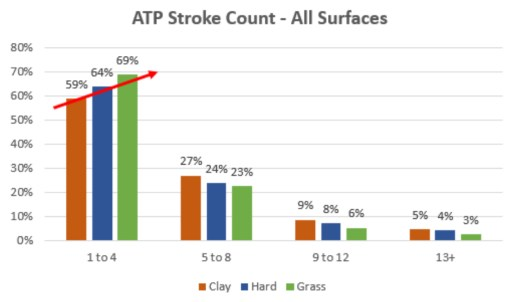 ATP Stroke Count Data on All Surfaces