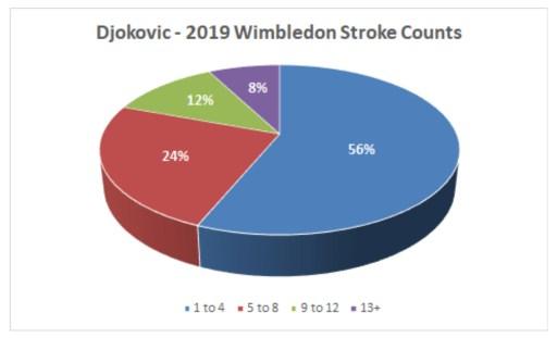 Djokovic 2019 Wimbledon Stroke Counts