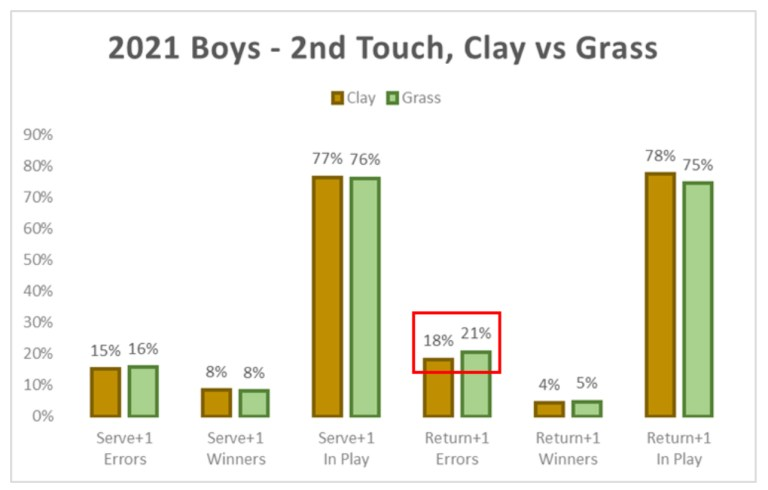 2021 Boys Tennis 2nd Touch Clay vs Grass