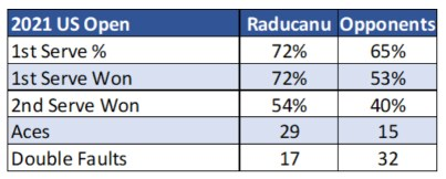 Emma Raducanu 1st Serve Placement 2021 US Open Stats
