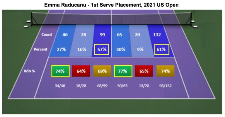 Emma Raducanu 1st Serve Placement 2021 US Open