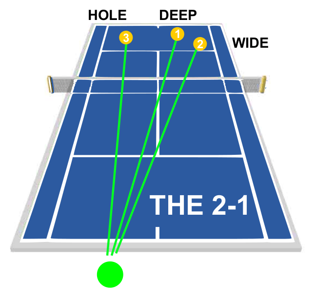 Tennis Singles Strategy The 2-1