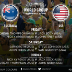 Sock Versus Thompson to Lead Off U.S. – Australia Davis Cup Quarterfinal Tie