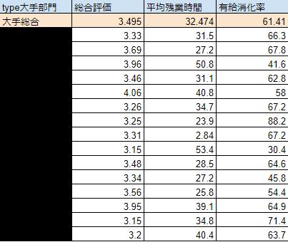 typeの大手企業の求人の総合評価の平均を算出したグラフ