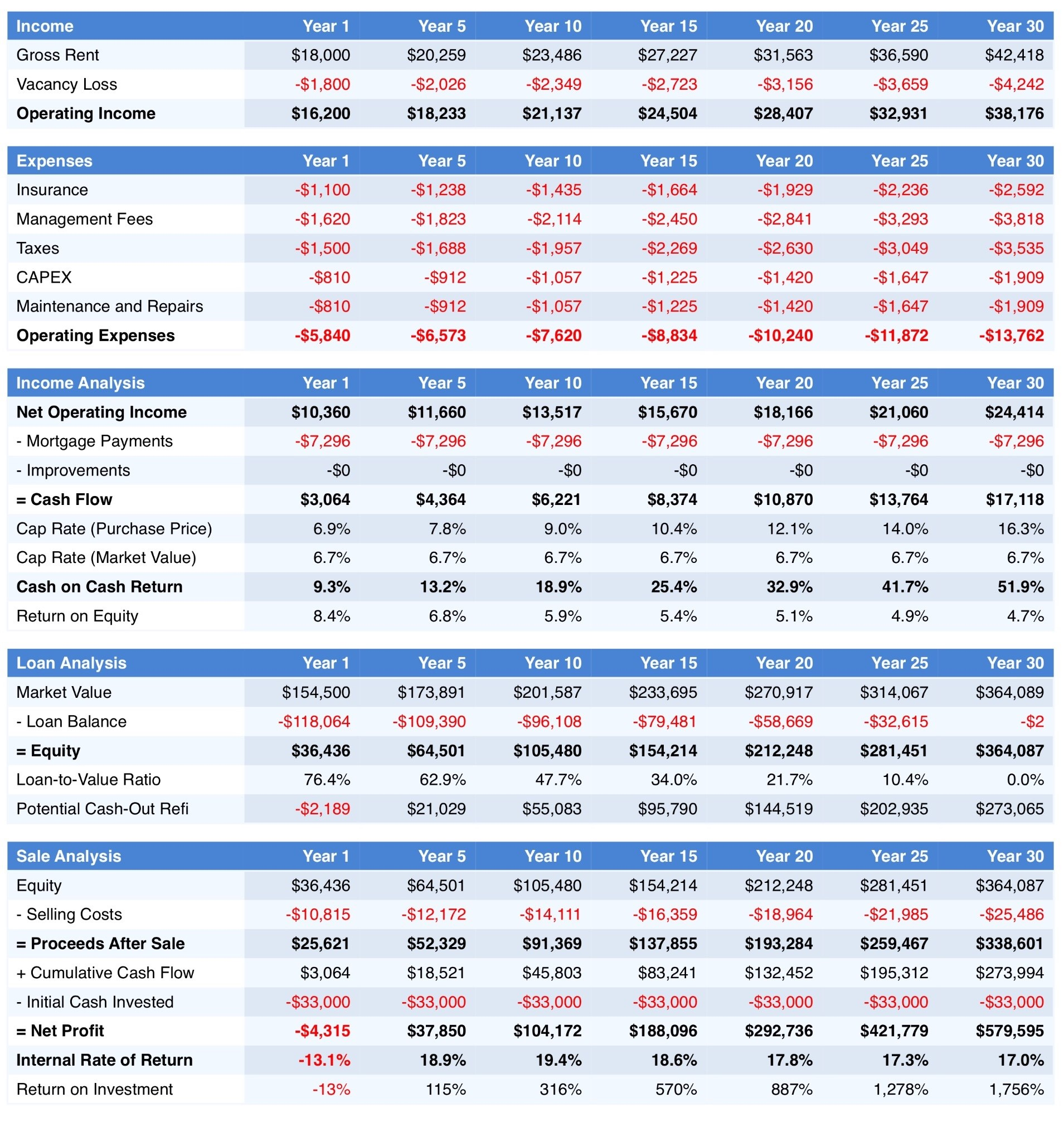 Rental Properties Vs K
