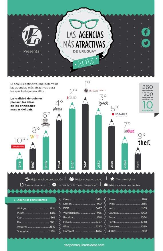 infografia AGENCIAS 2013_ok-02