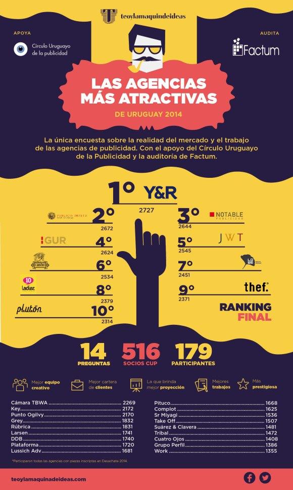 Agencias-Mas-Atractivas-de-Uruguay-2014-RANKING