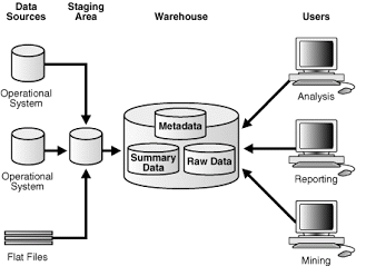 Data warehousing architecture ccuart Images
