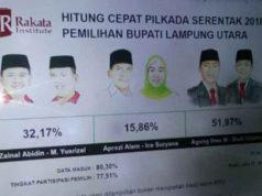 Hasil hitung cepat Pilbup Lampung Utara menurut Rakata Institute