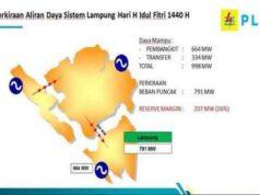 Perkiraan aliran daya listrik di Lampung pada saat Idul Fitri 1440 H (sumber: PLN Lampung)