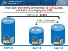 Nilai ekspor Lampung pada September 2019 (sumber: BPS Lampung)