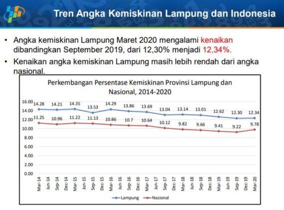 Tren kemiskinan di Lampung pada September 2019 - Maret 2020. Sumber: BPS Lampung