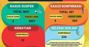 Grafik kasus Covid-19 di Lampung pada 8 Agustus 2020.
