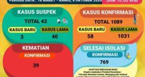 Kasus Covid-19 di Lampung 8 Oktober 2020