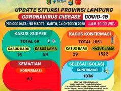 Kasus Covid-19 di Lampung pada 24 Oktober 2020.