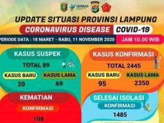 Kasus Covid-19 di Lampung pada 11 November 2020.