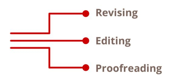 Revising editing proofreading