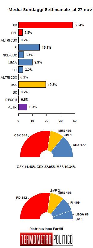 Media Sondaggi 27 nov