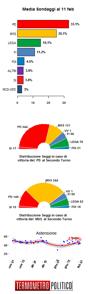 Media Sondaggi 11 feb