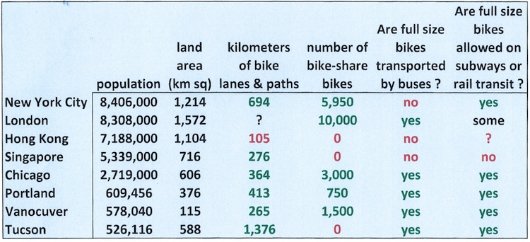 bike infrastructure comparison