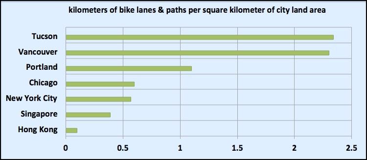 bike lane ratio comparison
