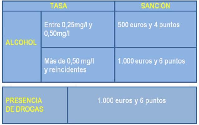 Tabla de sanciones de la DGT sobre el consumo de alcohol y drogas.