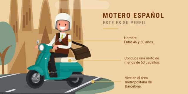perfil del moteros españoles