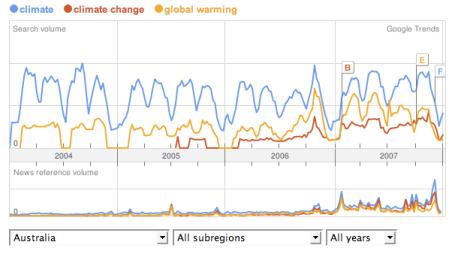 australia climate trends