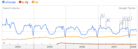 climate, o rly, and lol trends