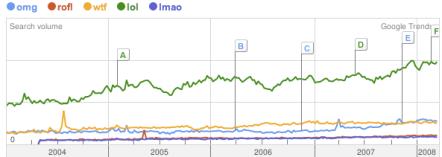 net speak trends