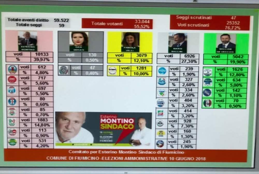 """Elezioni Fiumicino, Montino: """"Nessun effetto dei big nazionali. Vantaggio di 13 punti"""""""