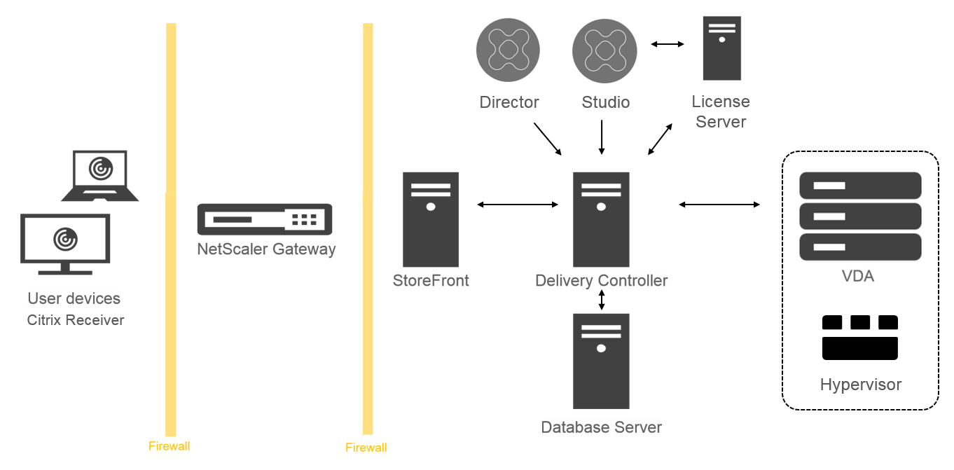 xaxd-overview-components