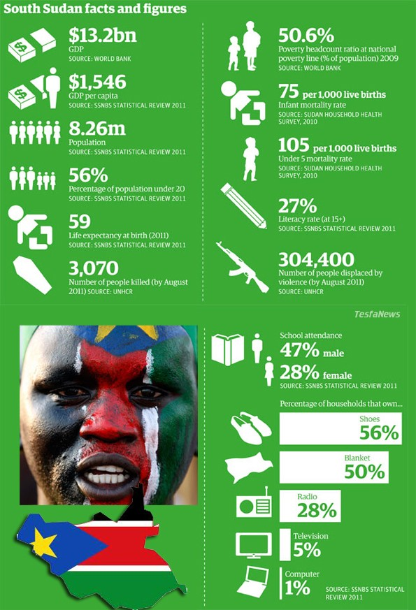 South Sudan in Numbers