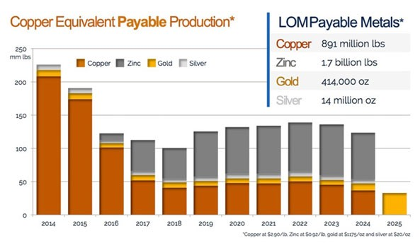 Bisha Mine Payable Production Chart for Gold, Copper and Zinc through out the mine life