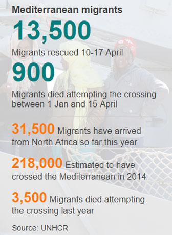 medit-migrant-stat