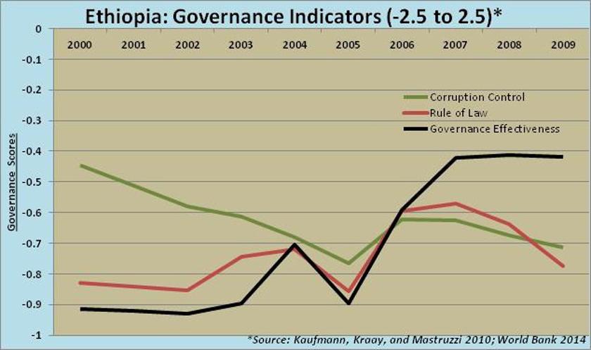 Ethiopia-governance-indicators