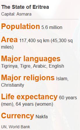 eritrea_facts