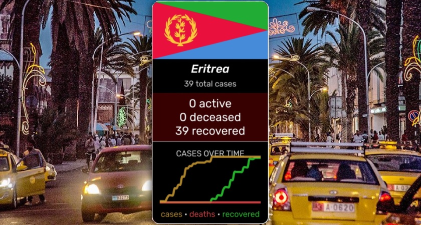 Eritrea Won Battle Against COVID-19 with 100 Percent Recoveries, Zero Deaths
