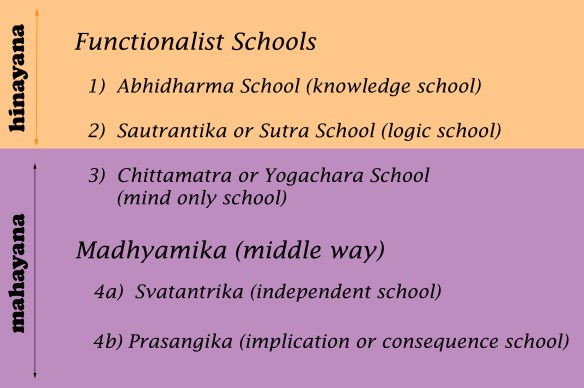 schools of indian buddhism