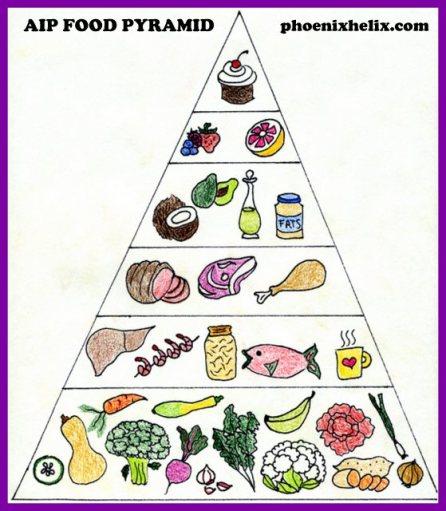 AIP-Food-Pyramid-004
