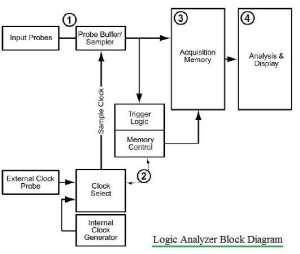Oscilloscope vs Logic AnalyzerDifference between