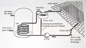 The diagram shows a solar waterheating system from a