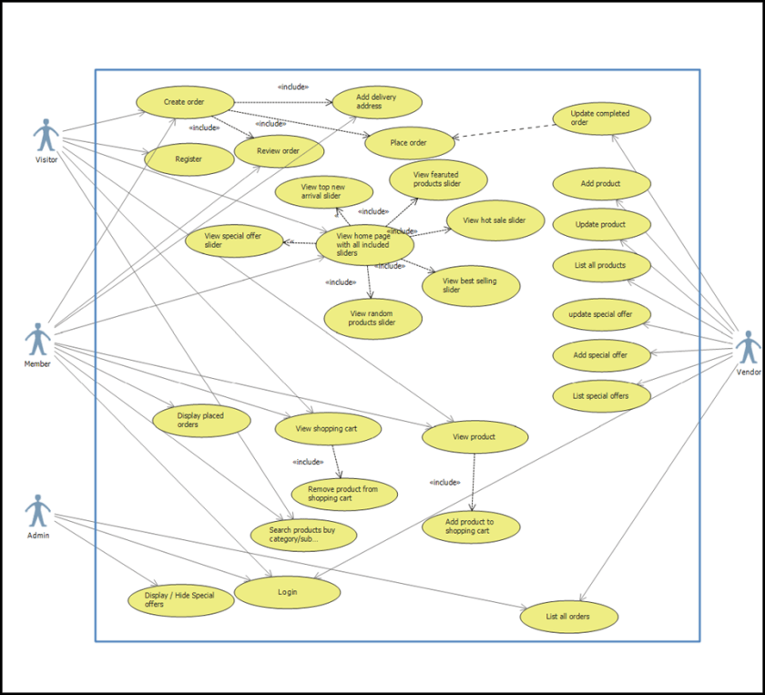 Architecture of the DevOpsThoughts Project | Testhouse