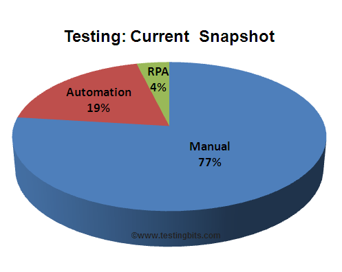 Testing techniques current market share