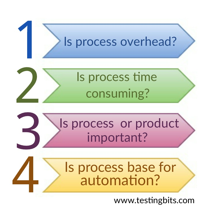 Importance of process in Testing